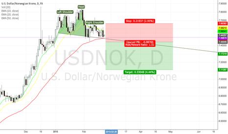 USDNOK: USD/NOK - Head and Shoulders Set-UP