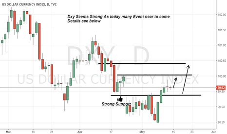 DXY: DXY Seems bullish today news are comming