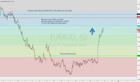 EURAUD: Fib retrace