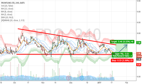 FRO: FRO monthly cycle and bullish consolidation/flag
