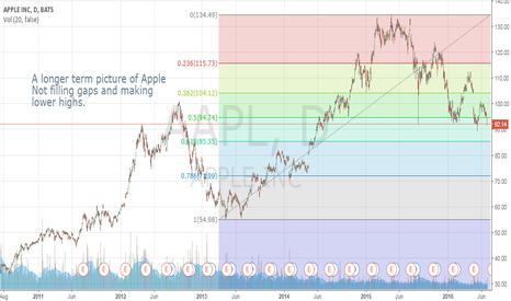 AAPL: Lower Highs and Lower Lows