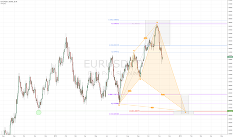 EURUSD: If more downside, then this shark is possible.