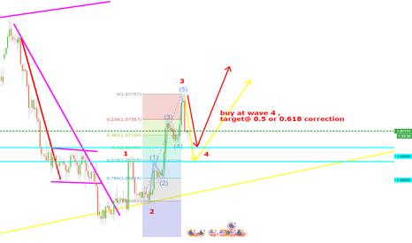 EURUSD: buy at 0.5 or 0.618 correction , wave 4 , eurusd 4hrs