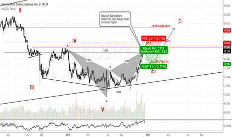 NZDJPY: NZDJPY Daily Chart. Short View