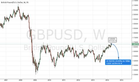 GBPUSD: Long term bearish for GBPUSD