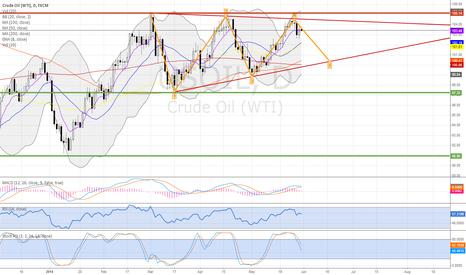 USOIL: Crude oil down on profit-taking
