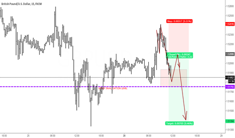 GBPUSD: short scalp setup