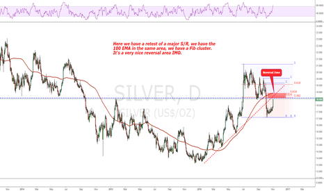 SILVER: Major action point reached!