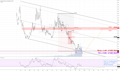 JNUG: Potential Rallying At 1.49 | $DUST $BARS $NUGT $Gold #forex