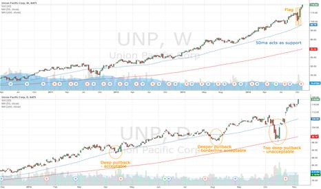 UNP: UNP breaks out after deep pullback
