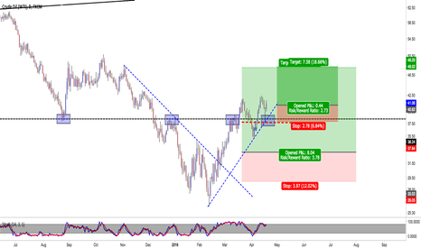 USOIL: usoil second entry on