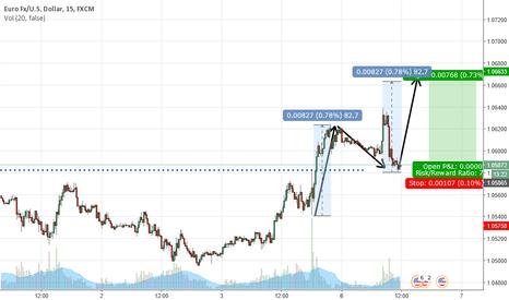 EURUSD: EURUSD AB=CD trade