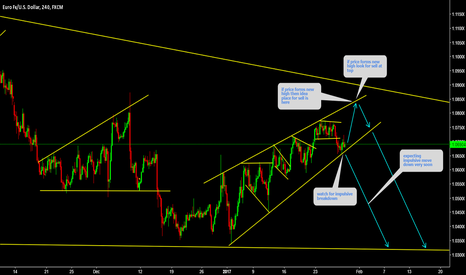 EURUSD: EURUSD Corrective up trend is about to breakdown