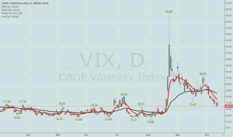 VIX: GOING LONG VIX VIA DEBIT SPREAD