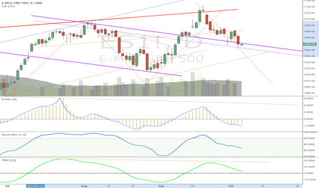 ES1!: some support lines are there