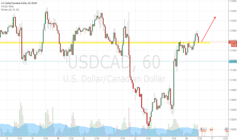 USDCAD: wait for long or relax