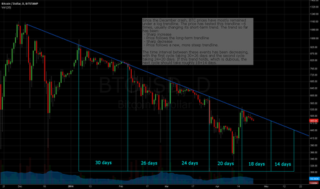 BTCUSD: BTCUSD - Long term trend with mid term cycles
