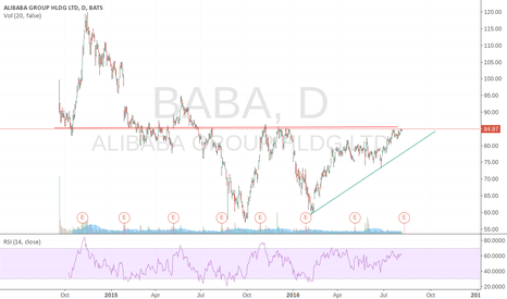 BABA: Will Alibaba breakout from the double bottom ?