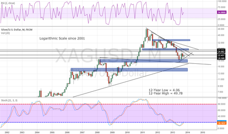 XAGUSD: Silver - Very Bullish