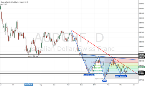AUDCHF: Retracement to 2013 3Q low, needs to penetrate to gain more