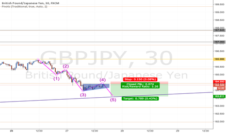 GBPJPY: Elliot Wave Completion on GBPJPY [GBPJPY]