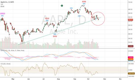 AAPL: Break - Short term trend down