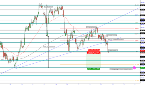 GBPJPY: GBP/JPY - SHORT FOR 500 PIPS