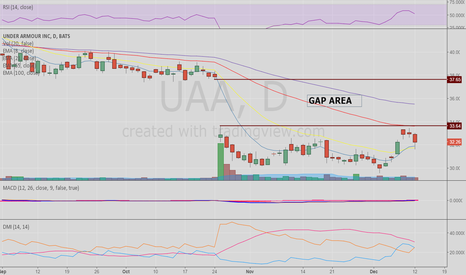 UAA: Under Armour needs to get above 33.64 for significant upside