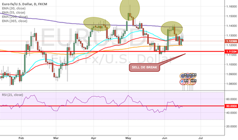 EURUSD: SHS POSIBLE SELL