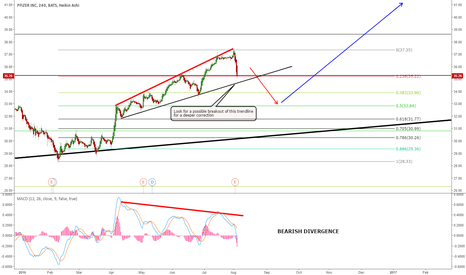 PFE: PFE - PFIZER GOING FOR A DEEPER CORRECTION?
