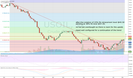 USOIL: Crude Oil WTI 1W LONG