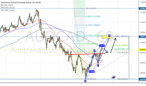 AUDCAD: AUDCAD 60 min, potential trendcontinuation trade