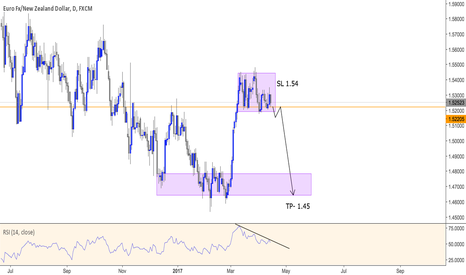 EURNZD: EURNZD - Loss Strength in RSI