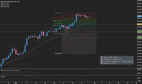GBPJPY: Entry on the Bullish GBPJPY Power Trend