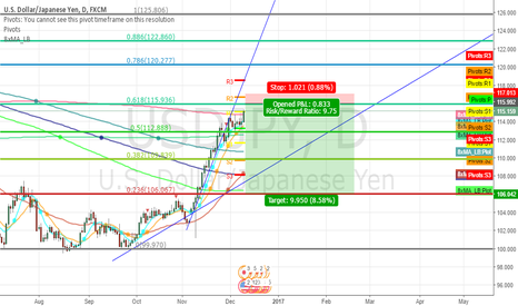 USDJPY: USDJPY - THE BIG SHORT - 10 Risk reward!