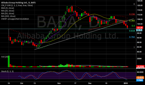 BABA: BABA a Possible Flush to Low 90's?