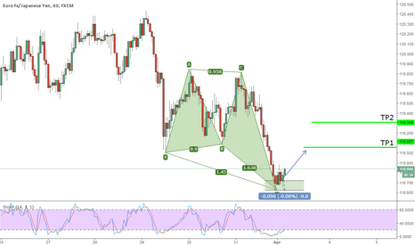 EURJPY: Active Bullish Deep Crab on EURJPY