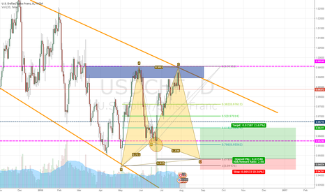 USDCHF: (USDCHF) Gartley Setup