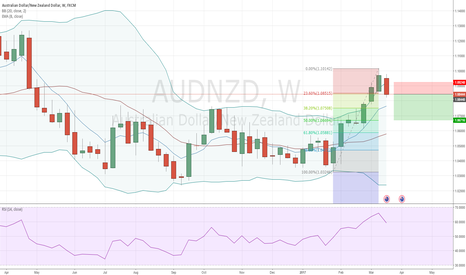 AUDNZD: AUDNZD - Sell Opportunity (Weekly)