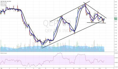 QEP: $QEP pullback setup