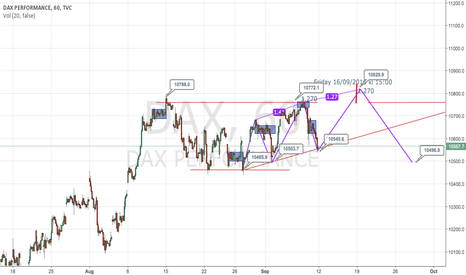 DAX: DAX PERFORMANCE LONG with the three drives pattern 1 Hour Chart