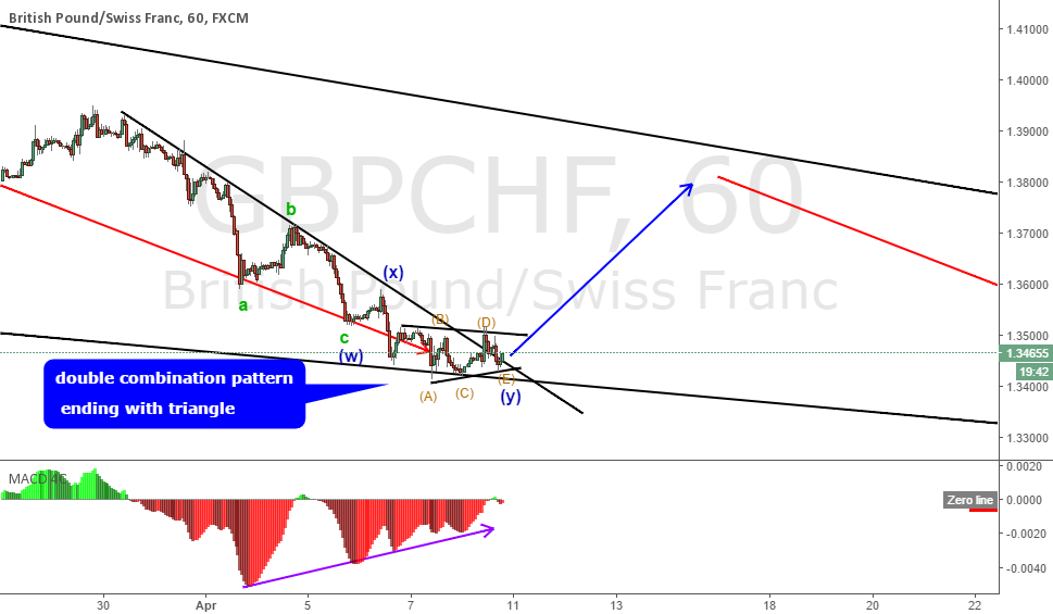 GBPCHF double combination pattern