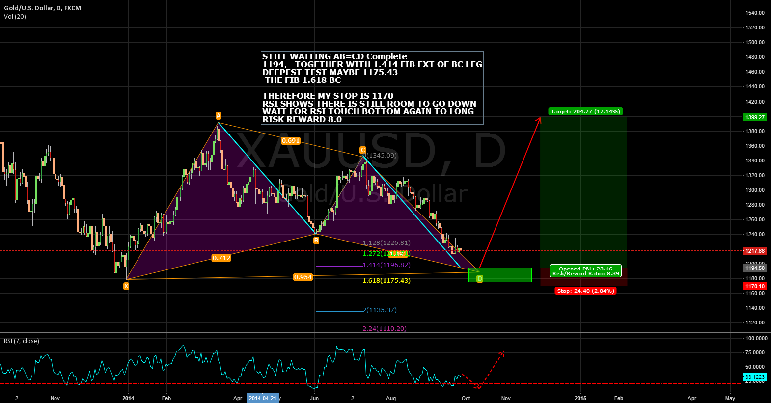 GOLD IS COMING TO MY BUY ZONE