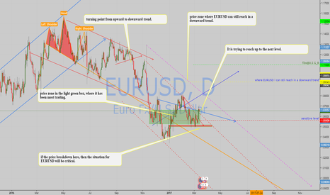 EURUSD: Some thoughts for EURUSD in the coming days and week