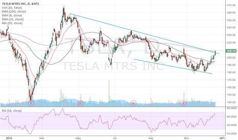 TSLA: Acting well as it breaks above this channel