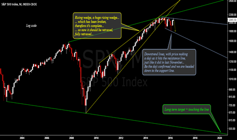 SPX: Long term perspective
