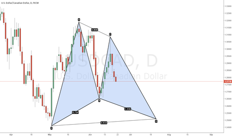 USDCAD: potential gartley daily