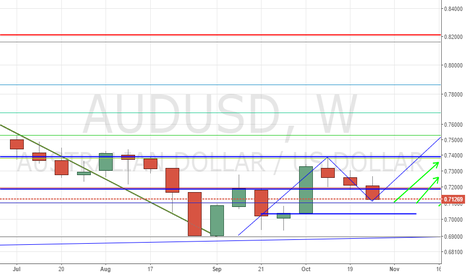 AUDUSD: AUDUSD REVERSE HEAD SHOULDER (BULLISH)