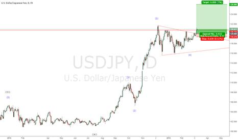 USDJPY: Dollar/Yen final 5th wave up