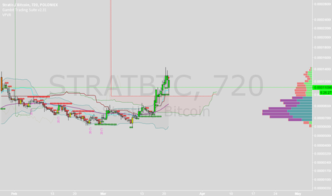 "STRATBTC: possible ""heres your entry"" for strat pump"
